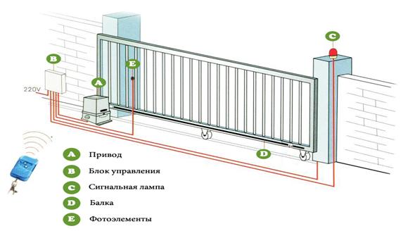 Автоматика для ворота откатных найк купить направляющий рельс консоль балка для откатных ворот в кемерово